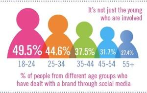 Social Media and Customer Decision