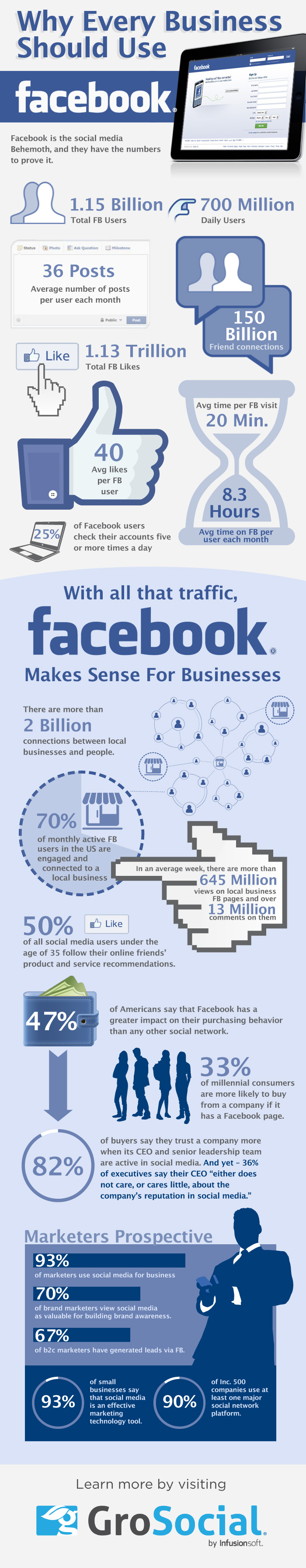 B2B companies need to use Facebook
