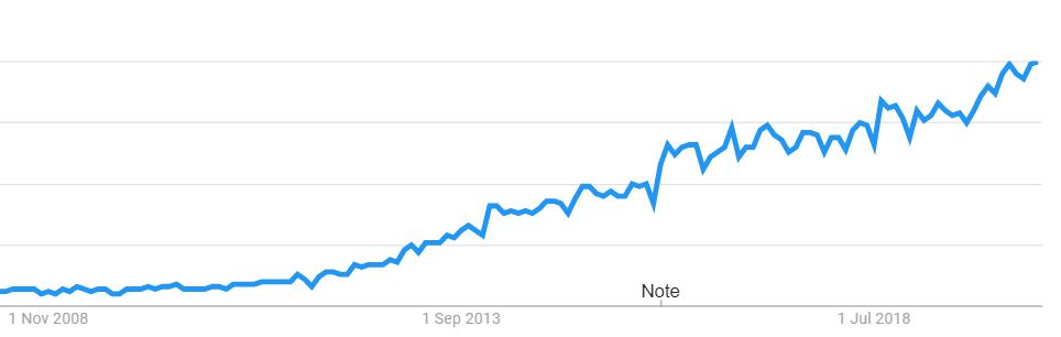 Content Marketing Graph