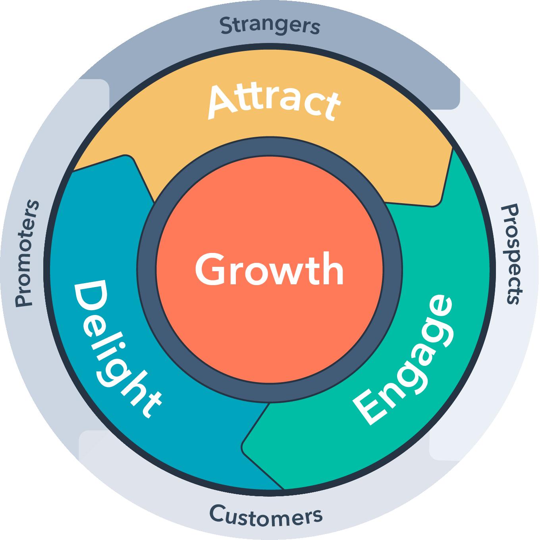 HubSpot Flywheel for Inbound Marketing
