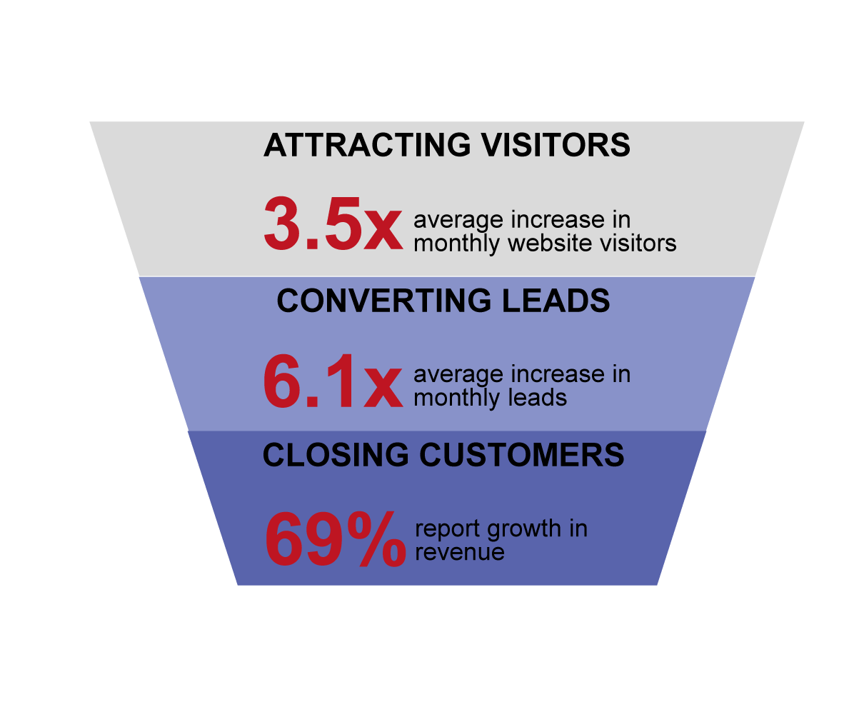 Inbound_Marketing_ROI_Funnel