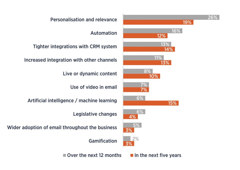 Of all surveyed, the top 3 email marketing trends in 2017 were personalisation & relevance, automation and AI