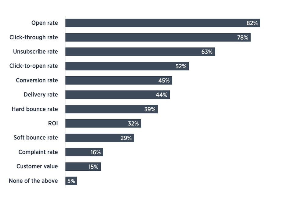 Results of the Email Benchmarking Report 2017 showed that marketers mainly concentrated on open and click-through rates