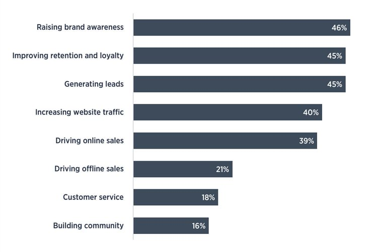 Top email objectives for businesses show that they want to raise more brand awareness, improve retention and loyalty, generate leads and more