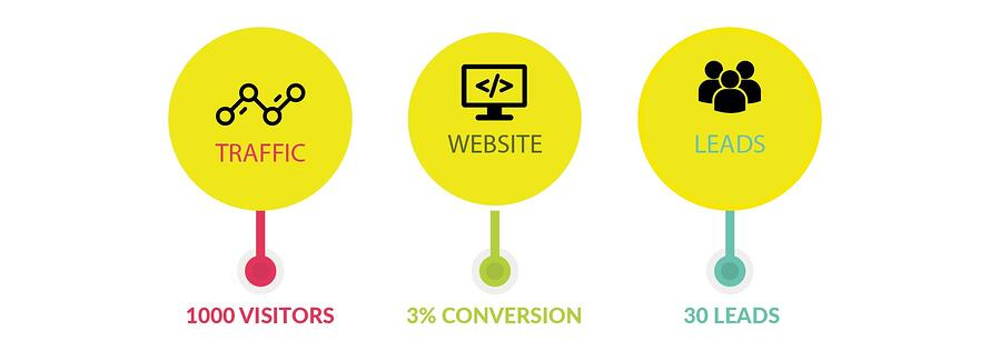 Turn visitors into leads with website design for accountants from Luminate Digital