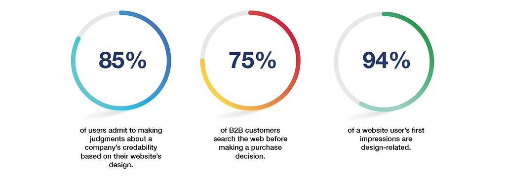 Representations of how website design can affect credibility judgements