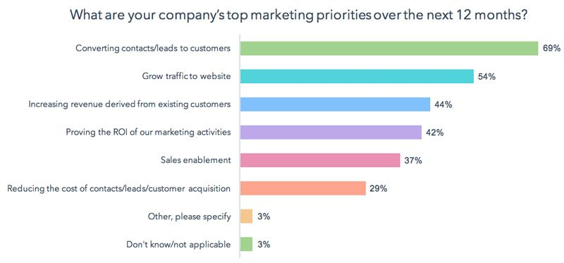 Converting Leads to Customers is One of the Top Marketing Priorities