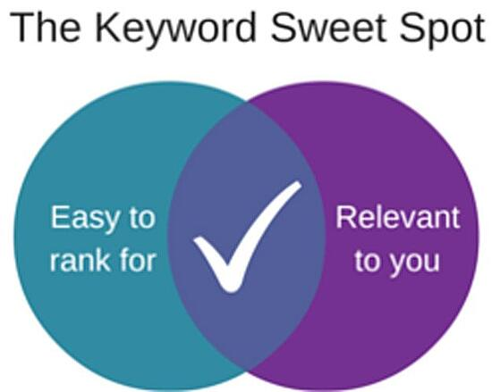 Expand Pillar Keyword into Long Tail Keyword Phrases