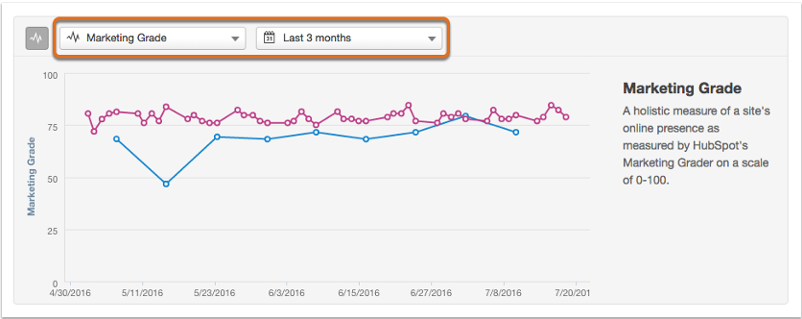 Luminate Digital shows an example of HubSpot's Marketing Grader Report for competitor analysis