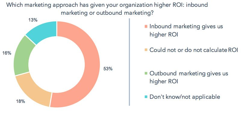 Inbound Provides a Higher ROI