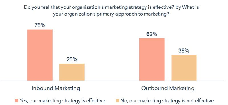 Inbound is More Effective Than Outbound