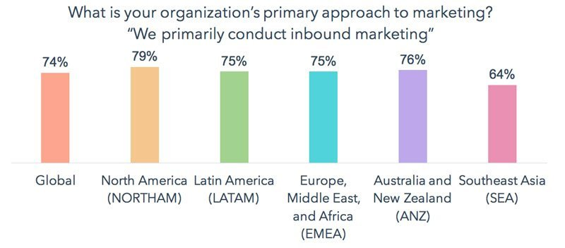 Inbound is a Global Methodology