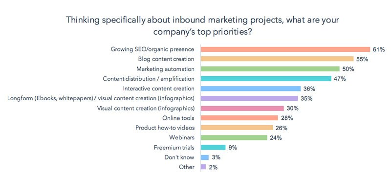 Top Priorities in Inbound Marketing SEO and Content Creation