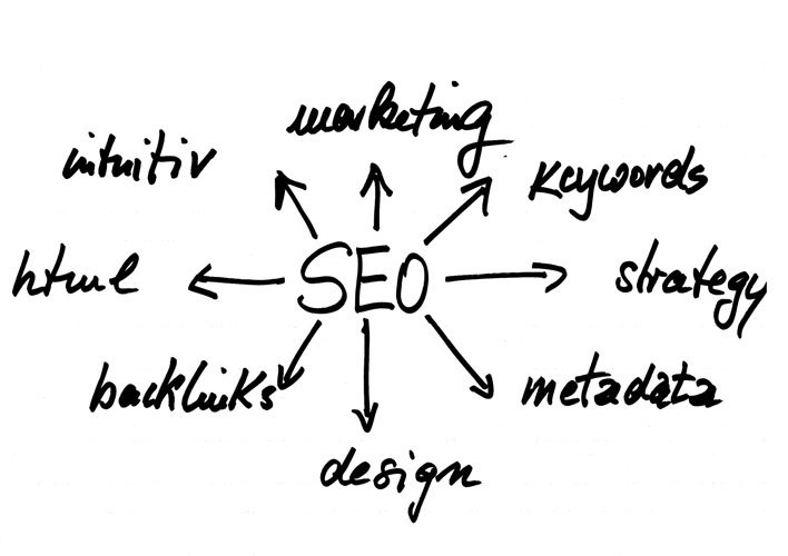 Why Search Engine Optimised (SEO) Introductions are Important