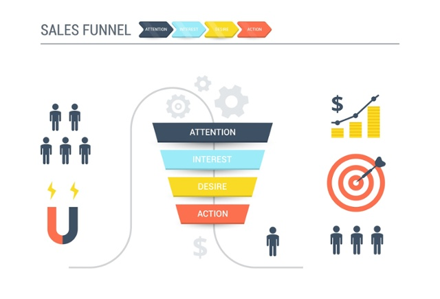 Sales Enablement Funnel